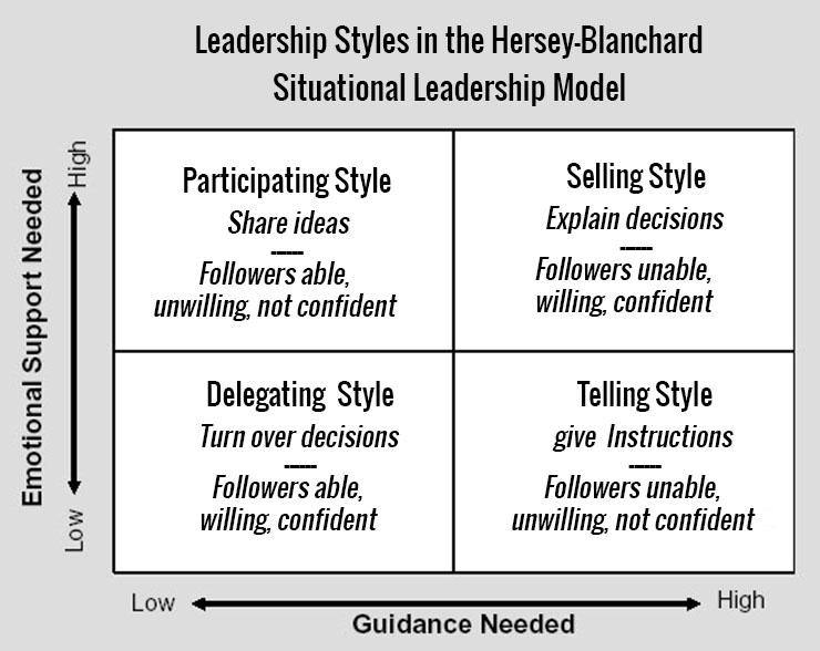 Leading through change - Strategic Catalyst